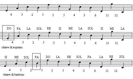 Esercizi Di Solfeggio Cantata Pdf Free